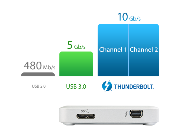 http://es.transcend-info.com/Products/images/Solution/12/RC-SJM300_500-feature-01_201411.png